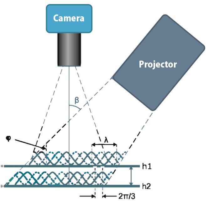 3Dトボグラフィーモジュール測定原理