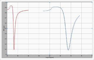 気相での共鳴(赤)と液相での共鳴角(青)